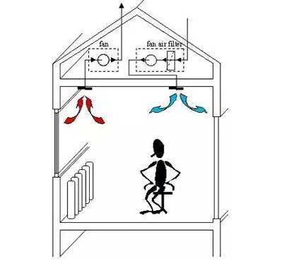 新风系统的一点知识-家装保姆-罗小红成都家装设计团队